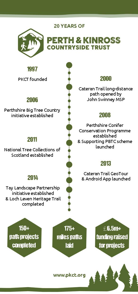 20 years of PKCT timeline infographic